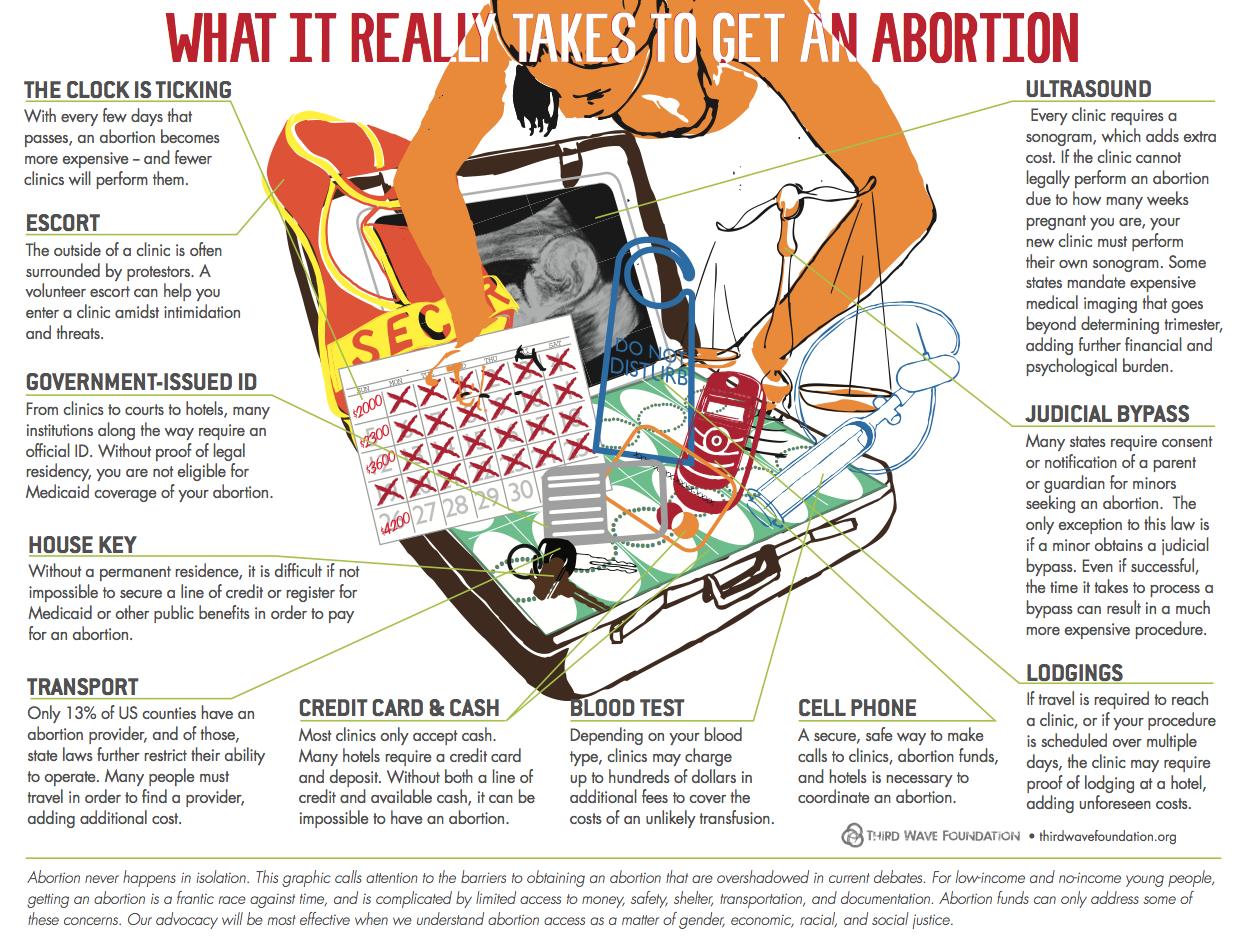 the (Abortion-Seeking)